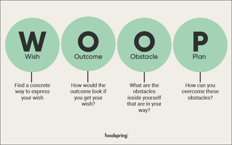 A description of the WOOP method. W, Wish, is described: Find a concrete way to express your wish. O, Outcome, is described as: How would the outcome look if you get your wish? O, Obstacle, is described as: What are the obstacles inside yourself that are in your way? P, Plan, is described as: How can you overcome these obstacles?